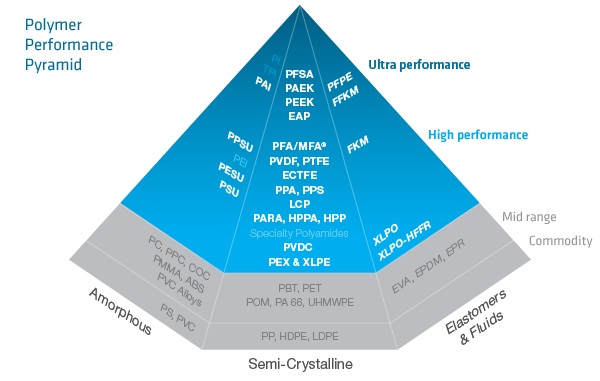 SpP-Performance-pyramid-Q416-234839.png